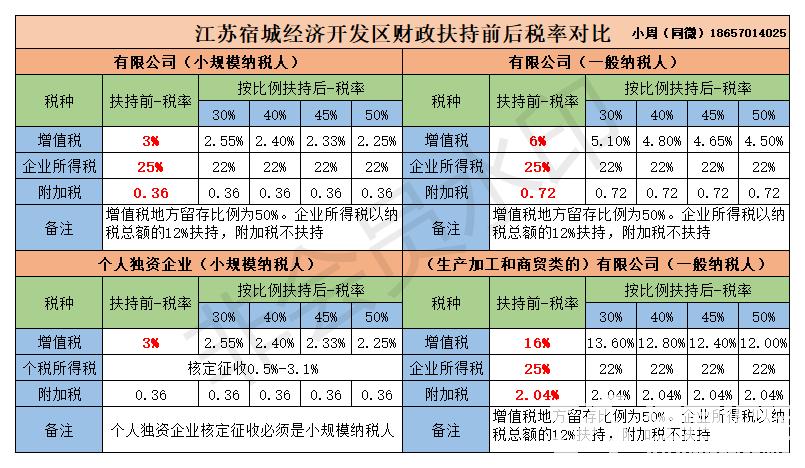 江苏宿城税率对比 联系.png